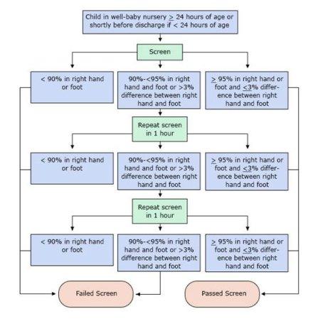 screening-chart