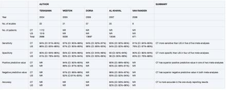 Metanalyses Comparing CT to US in Appendicitis