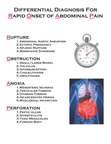 Rapid Onset of Abdominal Pain