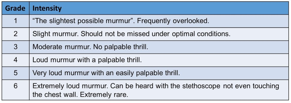 Image result for levine scale
